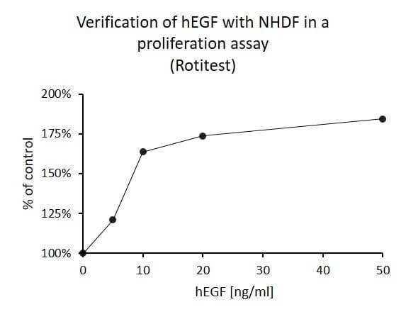 Epidermal Growth Factor (hEGF), human recombinant, 1 mg