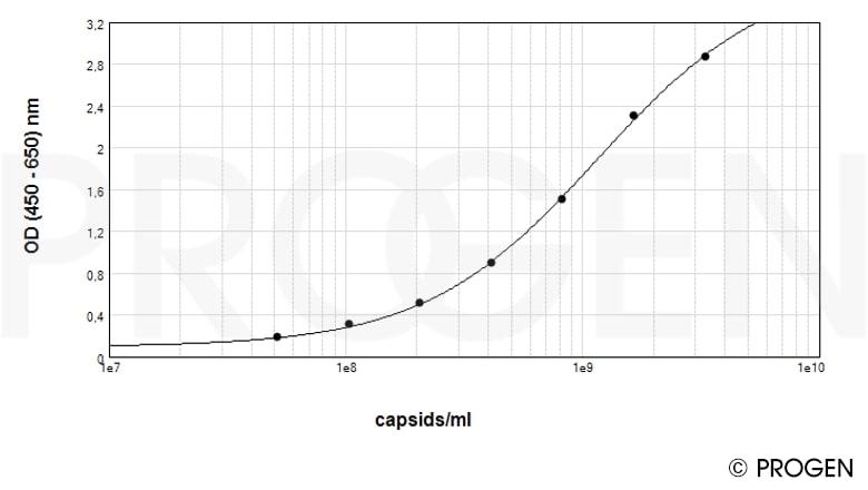 anti-AAV6 (intact particle) mouse monoclonal, ADK6, Biotin Conjugate