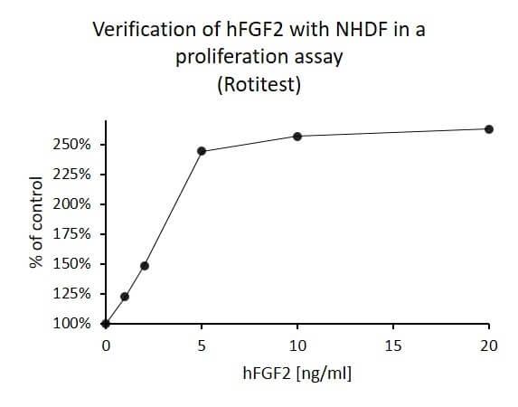 Basic Fibroblast Growth Factor (FGF2), human recombinant, 1 mg