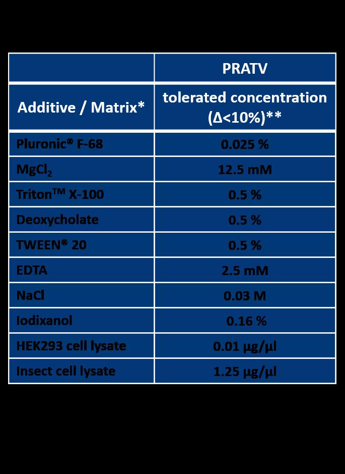 AAV2 Titration ELISA