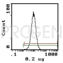 anti-Erythroid Marker mouse monoclonal, SFL23.6, purified